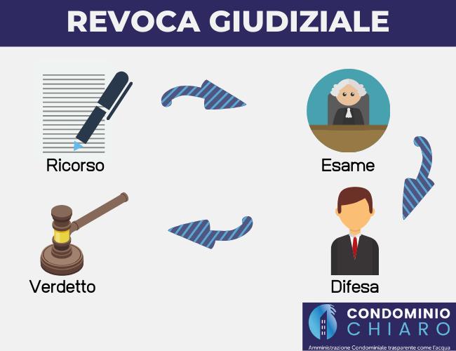 REVOCA-GIUDIZIALE