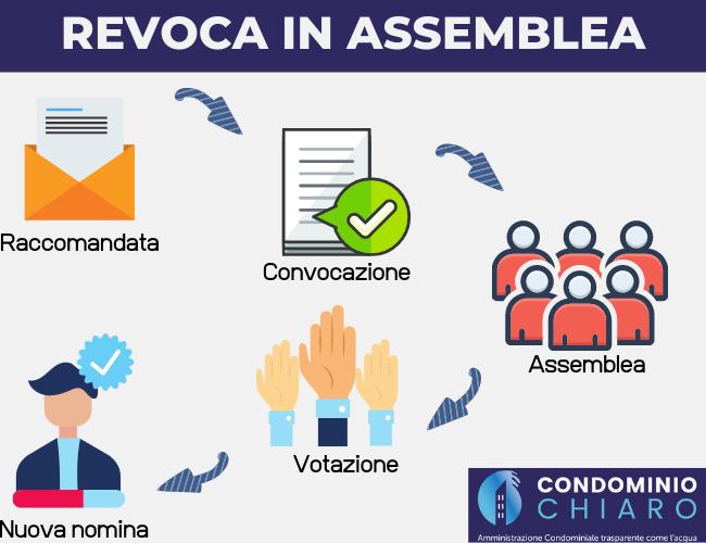 REVOCA-IN-ASSEMBLEA